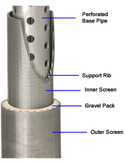 Wire wrapped pre-packed sand control screen – economical